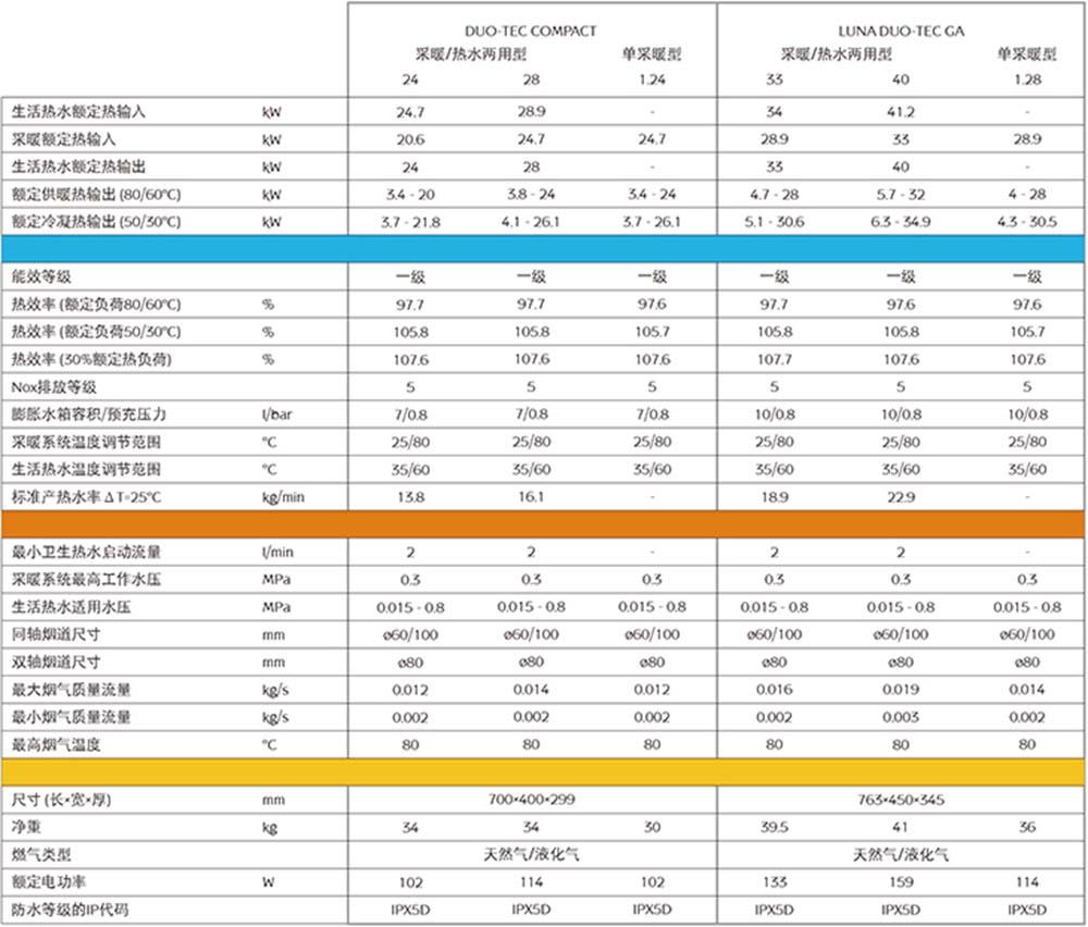 八喜锅炉DUO-TEC GA
